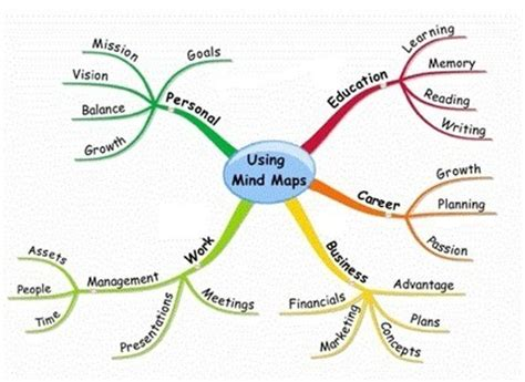 Mind Mapping for beginners - Trinity High School